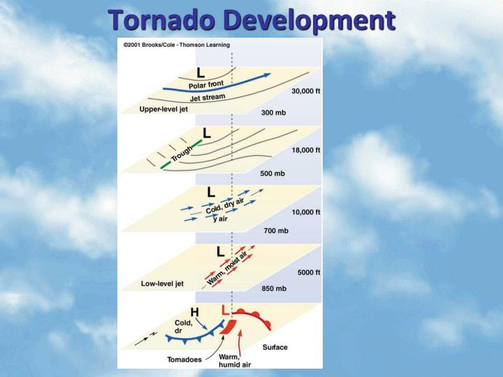 Tornado Development