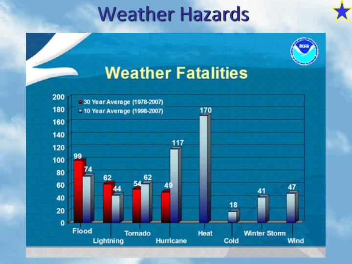 Weather Hazards