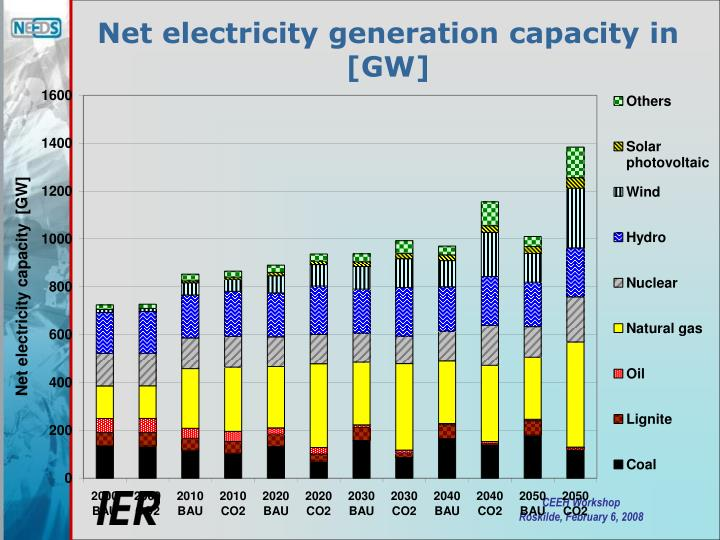 Net electricity generation capacity in [GW]