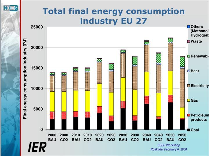 Total final energy consumption industry EU 27
