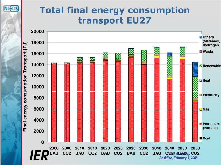 Total final energy consumption transport EU27
