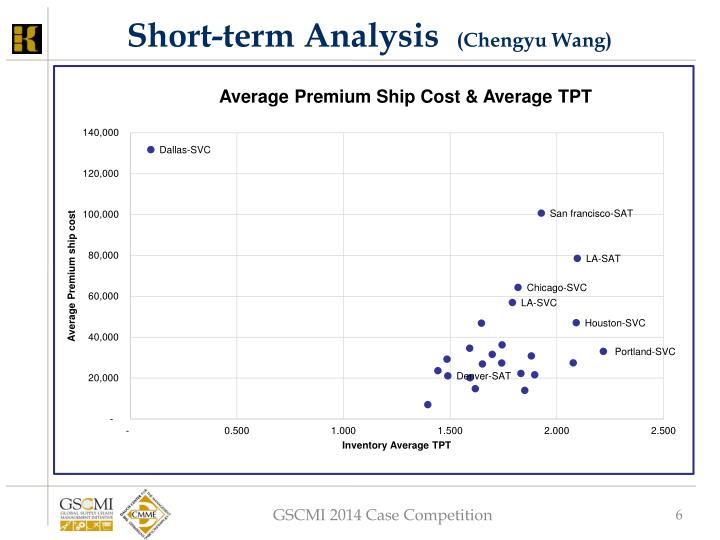 Short-term Analysis