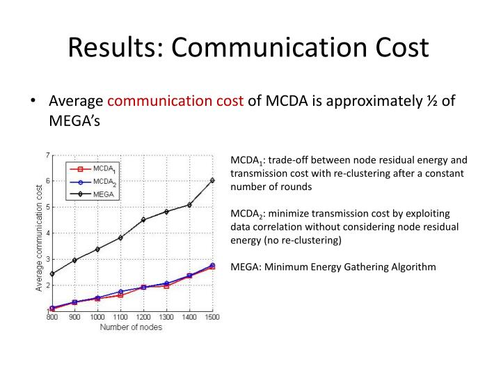 Results: Communication Cost
