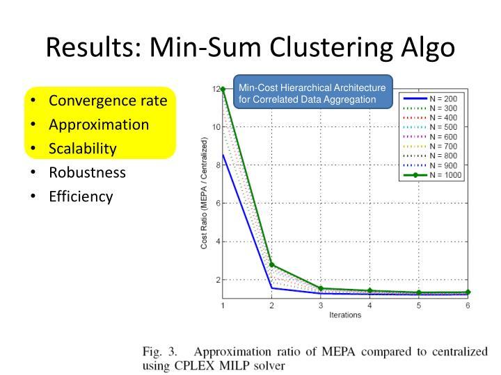 Results: Min-Sum Clustering Algo