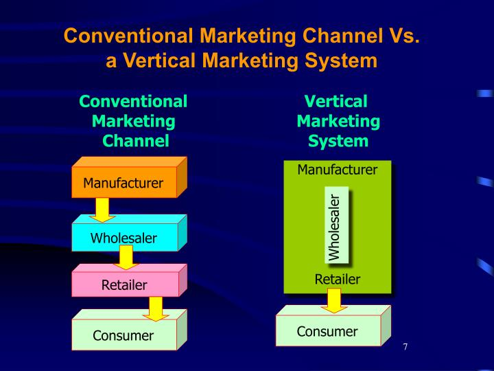 Conventional Marketing Channel Vs. a Vertical Marketing System