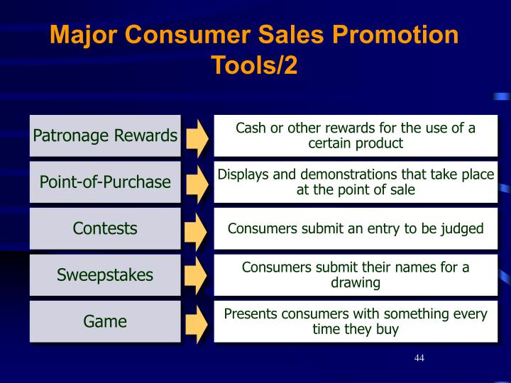 Major Consumer Sales Promotion Tools/2
