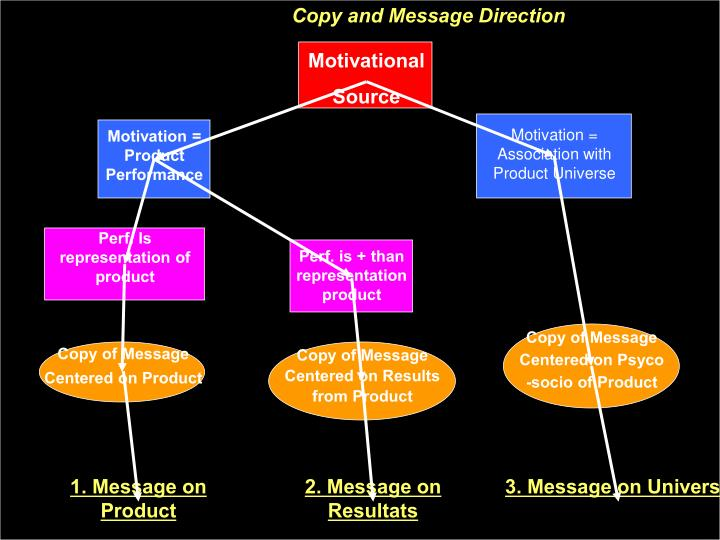 Copy and Message Direction