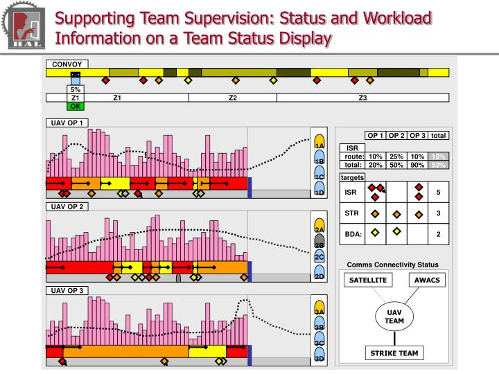Supporting Team Supervision: Status and Workload Information on a Team Status Display