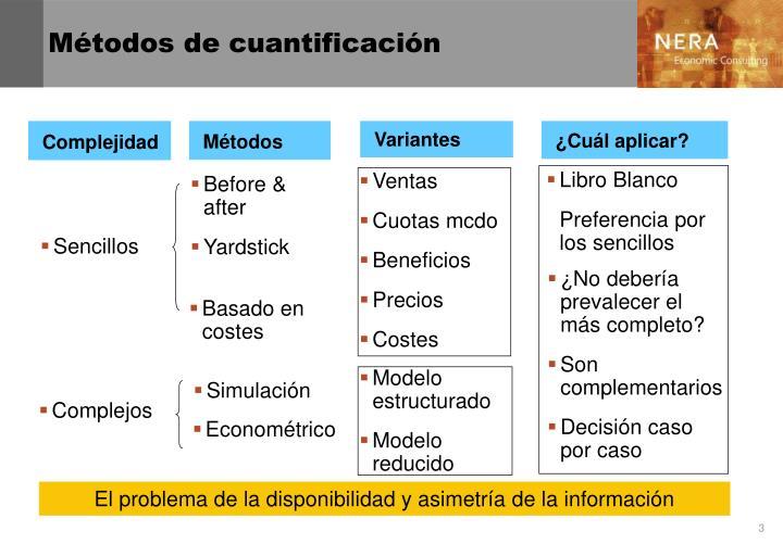Métodos de cuantificación