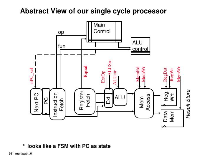 Abstract View of our single cycle processor