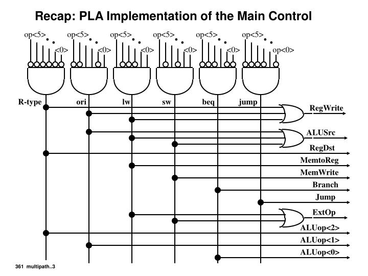 Recap pla implementation of the main control