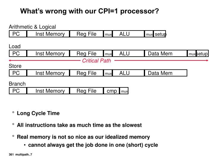 What's wrong with our CPI=1 processor?