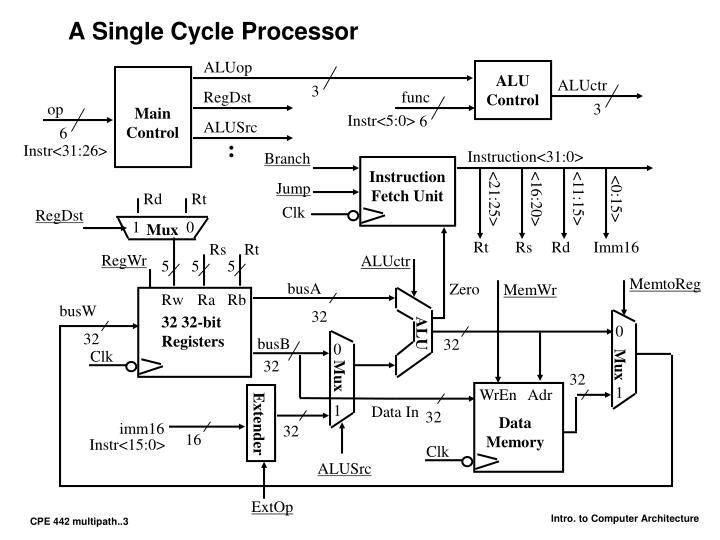 A single cycle processor