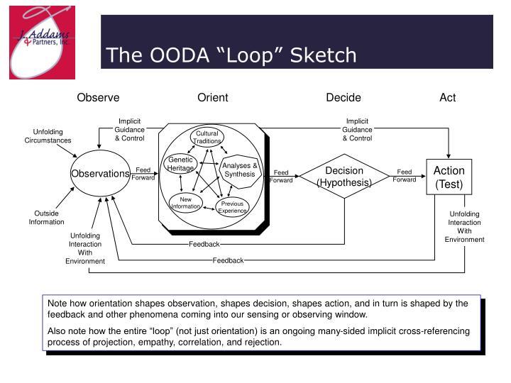 The ooda loop sketch
