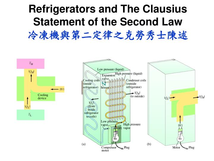 Refrigerators and The Clausius Statement of the Second Law