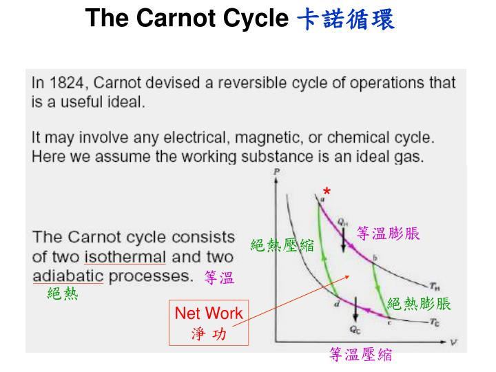 The Carnot Cycle