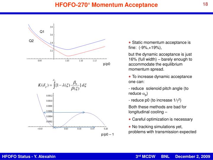 HFOFO-270° Momentum Acceptance