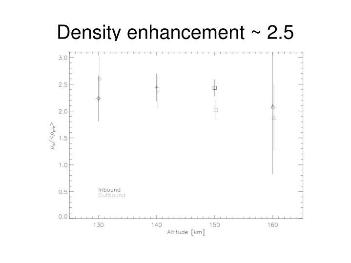 Density enhancement ~ 2.5