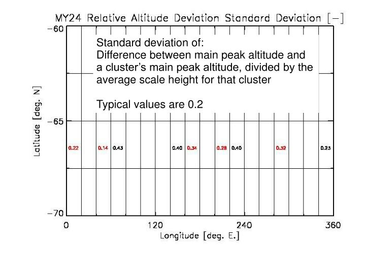 Standard deviation of: