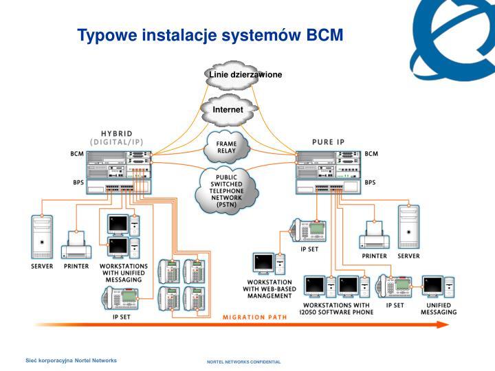 Typowe instalacje system w bcm