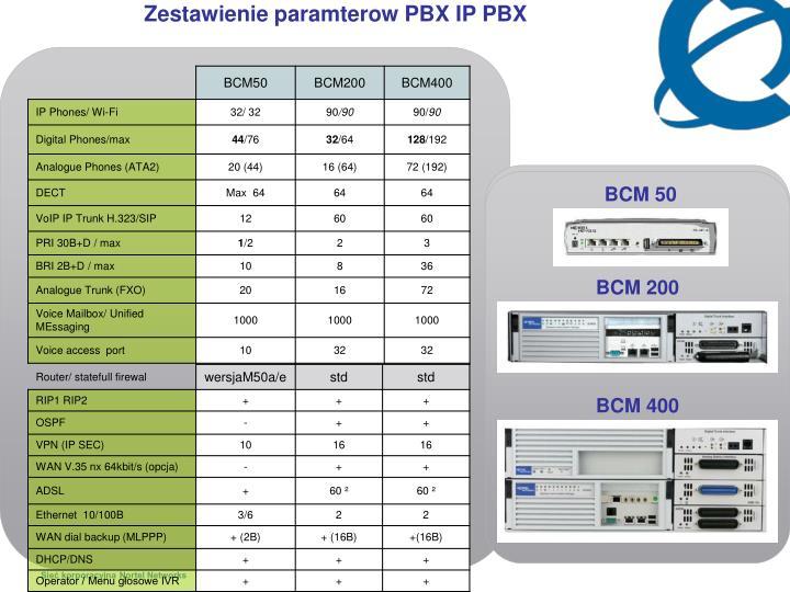 Zestawienie paramterow PBX IP PBX