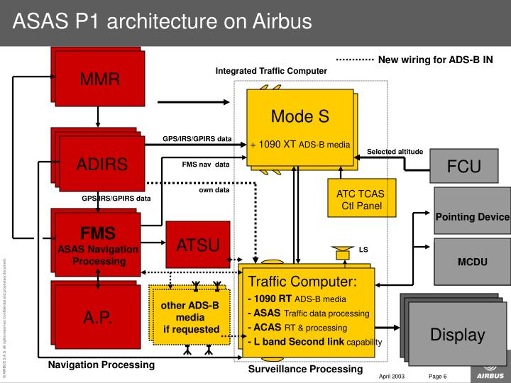 ASAS P1 architecture on Airbus