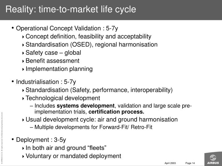 Reality: time-to-market life cycle