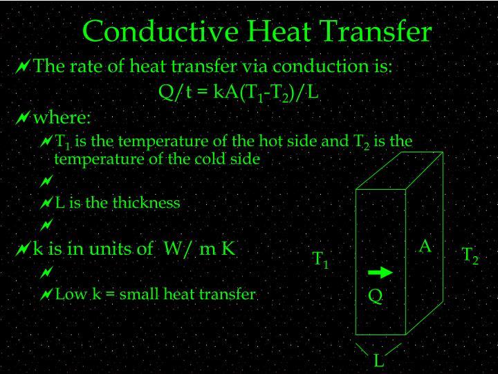 Conductive Heat Transfer