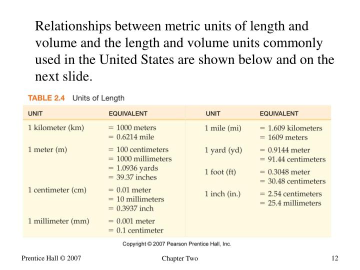 Relationships between metric units of length and volume and the length and volume units commonly used in the United States are shown below and on the next slide.