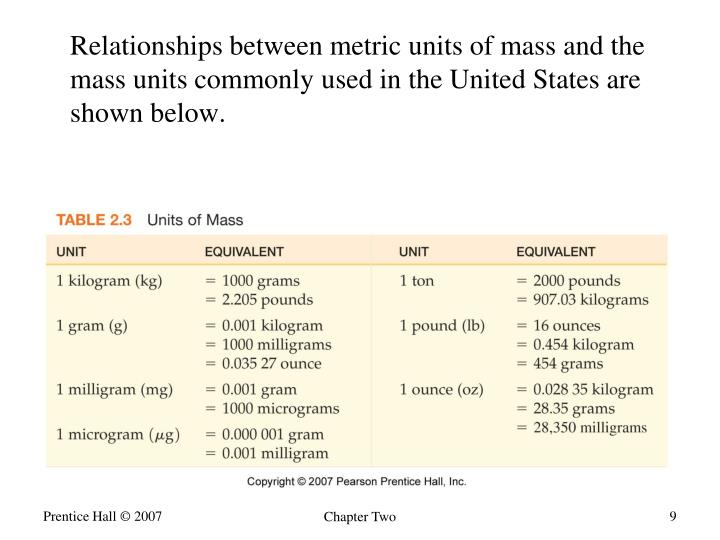 Relationships between metric units of mass and the mass units commonly used in the United States are shown below.