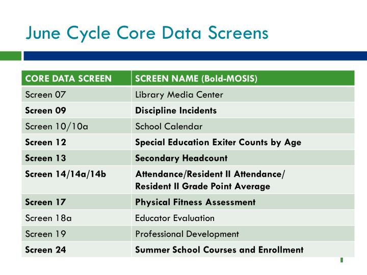 June Cycle Core Data Screens