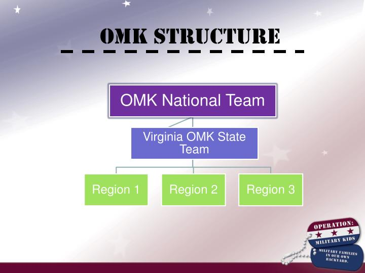 OMK Structure