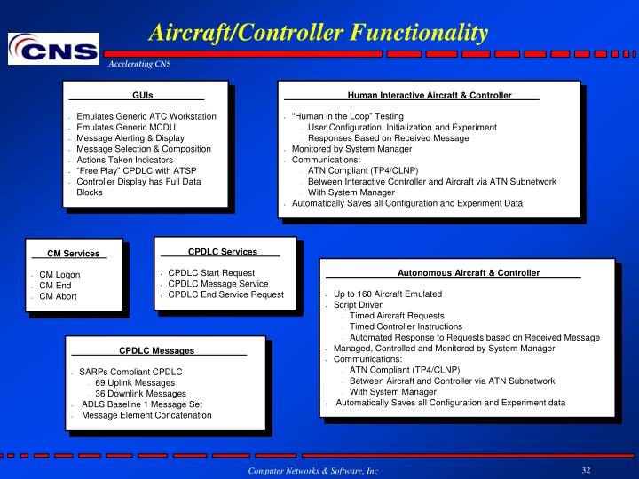 Aircraft/Controller Functionality
