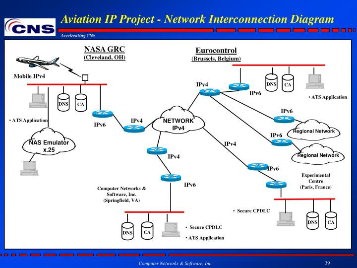 Aviation IP Project - Network Interconnection Diagram