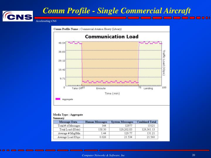 Comm Profile - Single Commercial Aircraft
