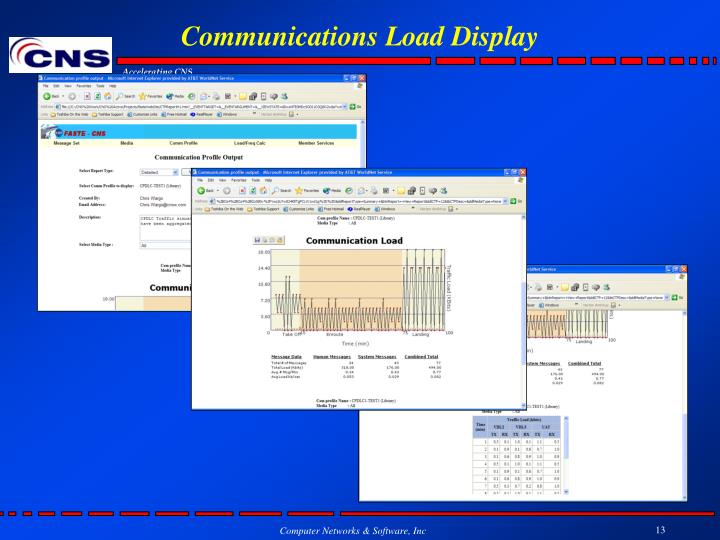 Communications Load Display