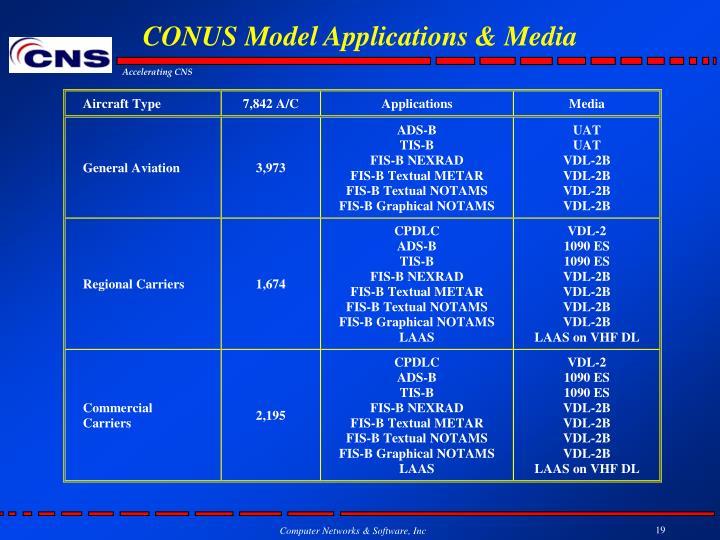 CONUS Model Applications & Media