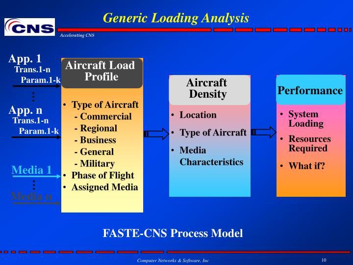 Generic Loading Analysis