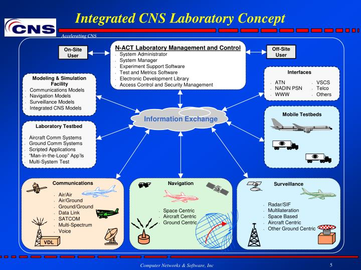 Integrated CNS Laboratory Concept