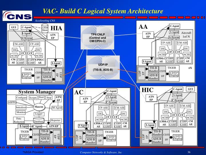 VAC- Build C Logical System Architecture