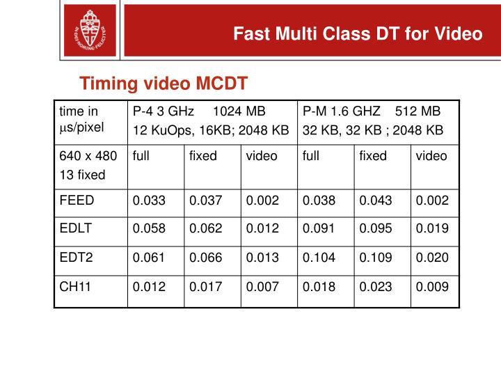 Timing video MCDT