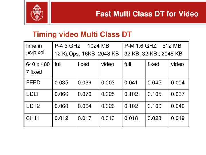 Timing video Multi Class DT