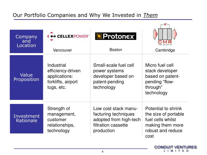 Our Portfolio Companies and Why We Invested in