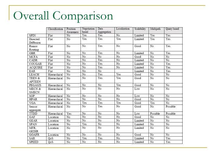 Overall Comparison