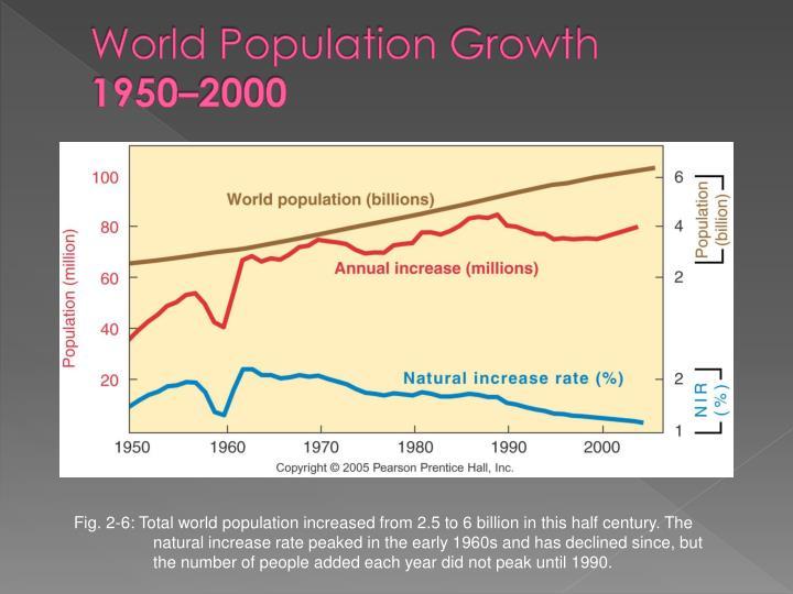 World population growth 1950 2000