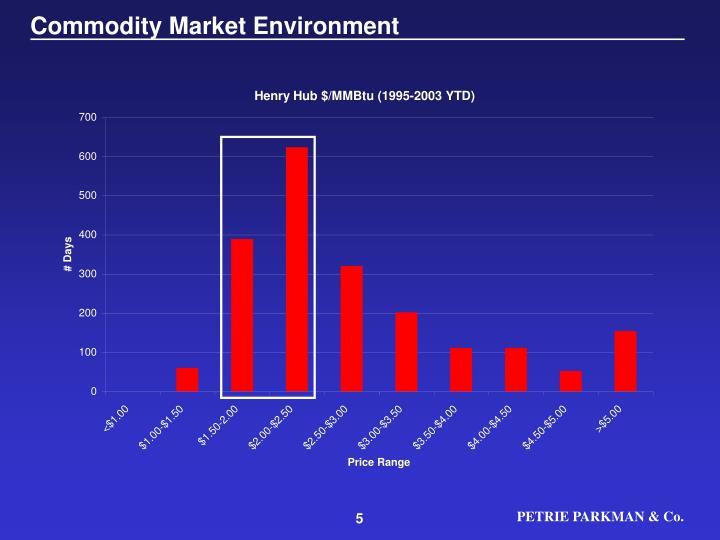 Commodity Market Environment