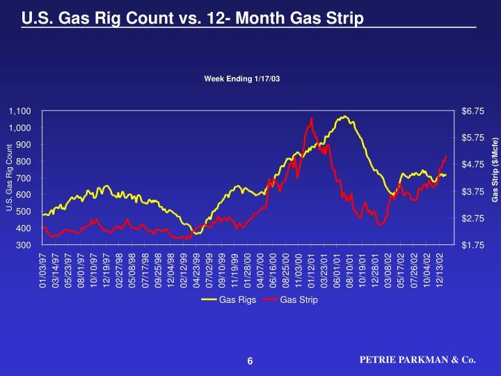 U.S. Gas Rig Count vs. 12- Month Gas Strip