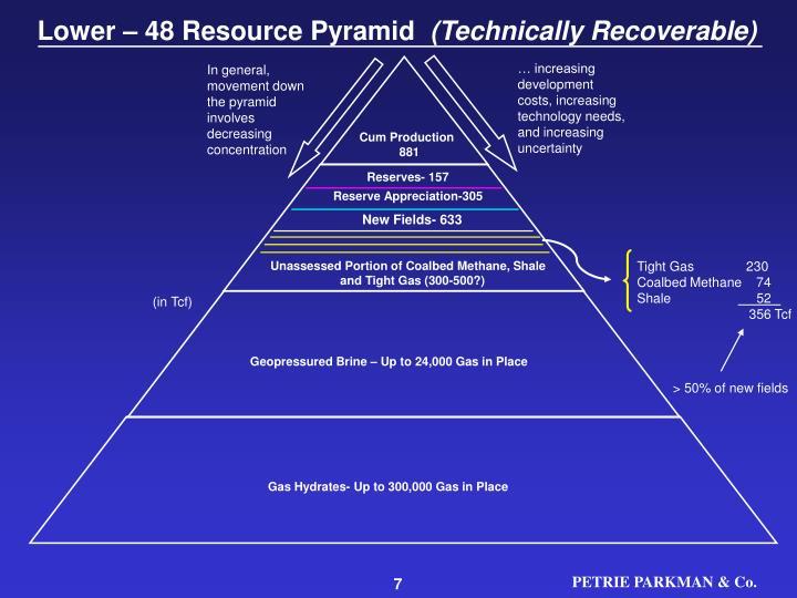 Lower – 48 Resource Pyramid