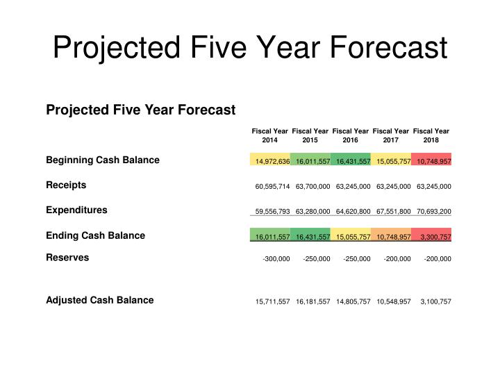 Projected Five Year Forecast