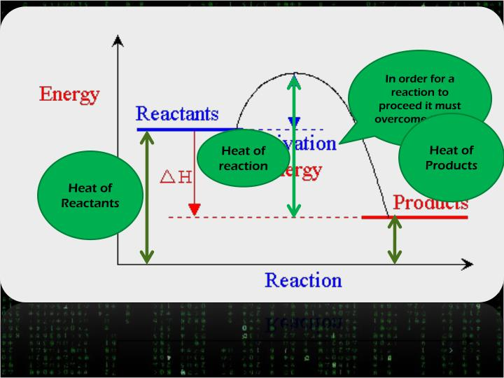 In order for a reaction to proceed it must overcome the AE